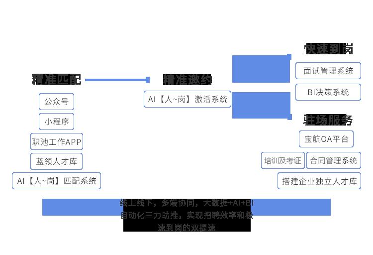 全流程自动化服务模式